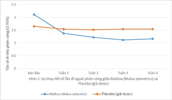Biểu đồ 1: Mallow làm giảm số lần đi ngoài phân cứng của bệnh nhân bị táo bón