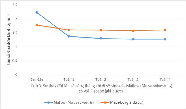 Biểu đồ 2: Mallow làm giảm sự đau đơn khi đi ngoài của bênh nhân táo bón