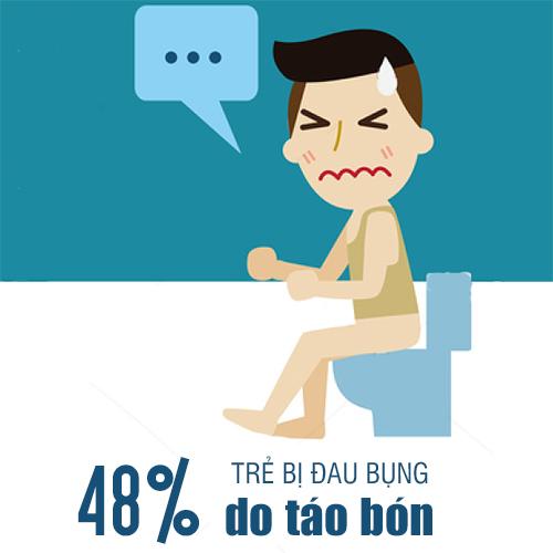 48% trẻ bị đau bụng do táo bón